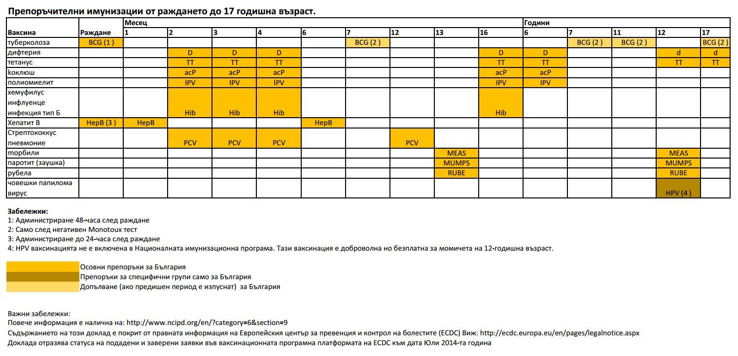 Ваксинационен Календар