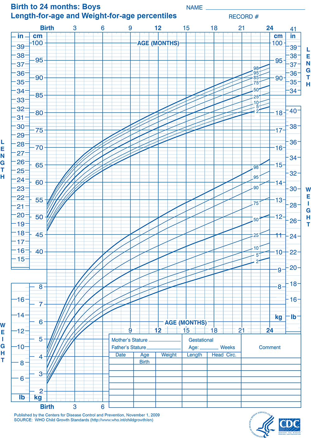 Male growth chart images free any chart examples cdc growth chart boys 0 36 months choice image free any chart cdc male growth chart nvjuhfo Images