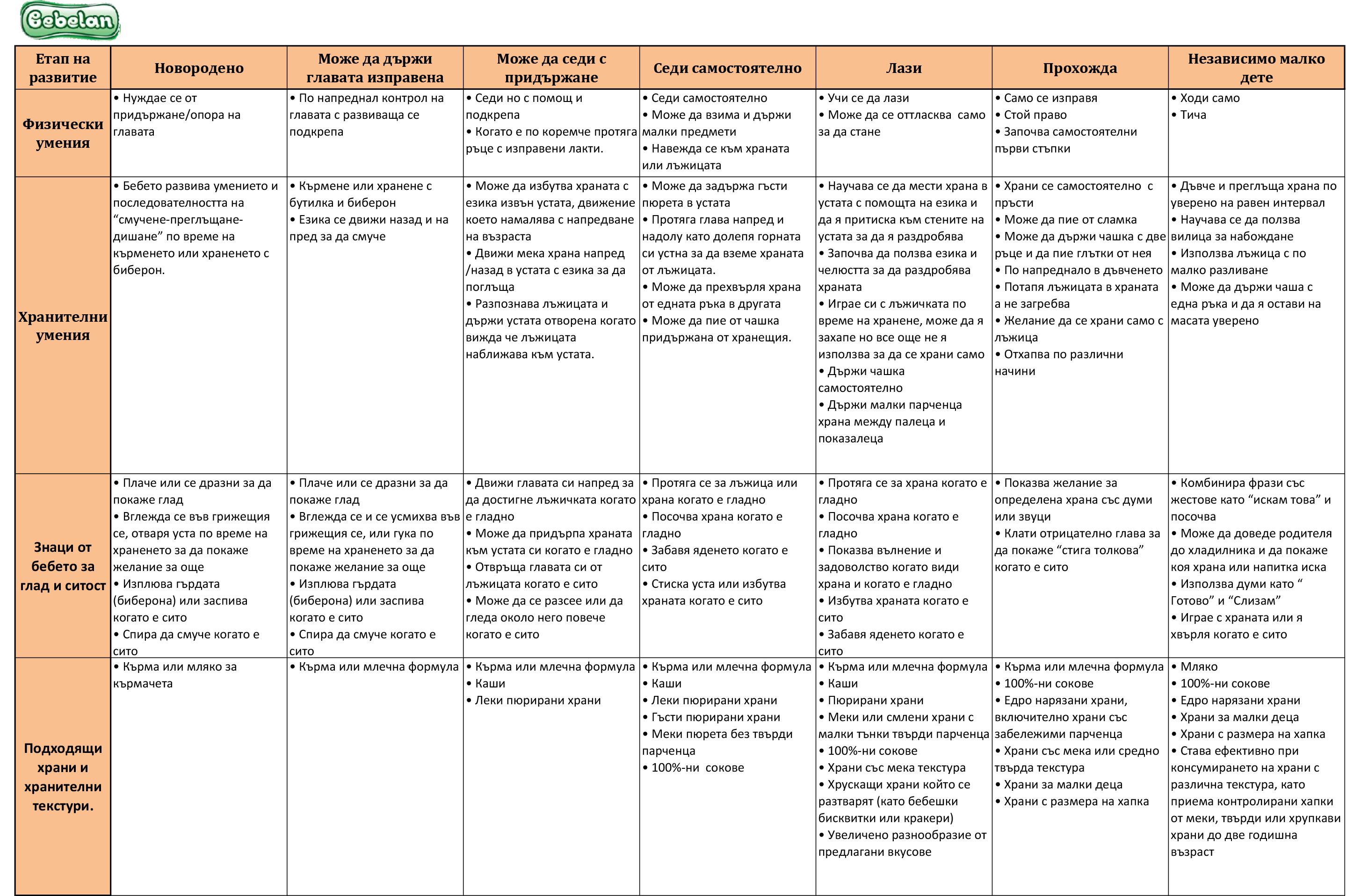 Развитие и Хранене 0-24 месеца