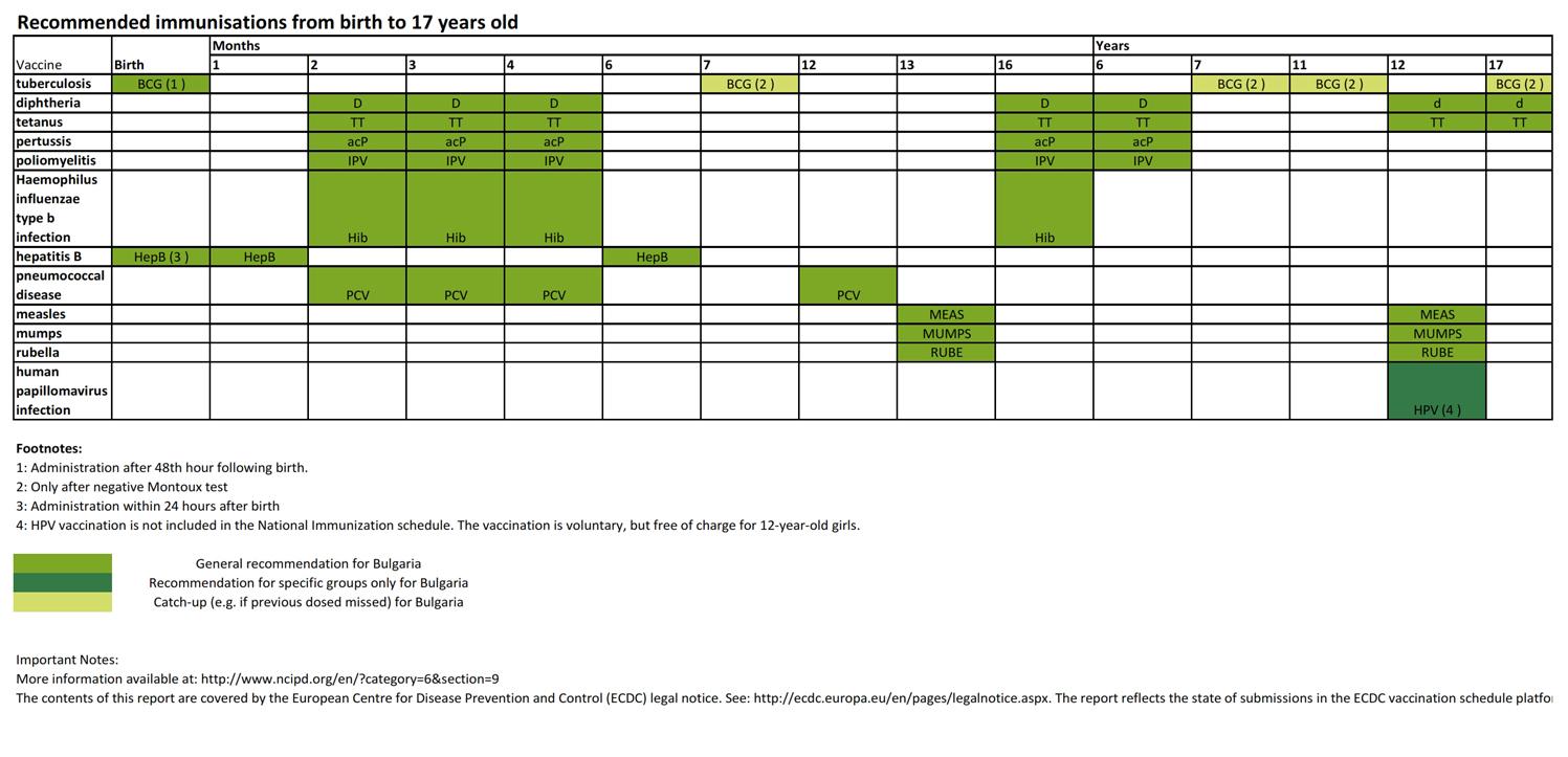 Vaccination Calendar