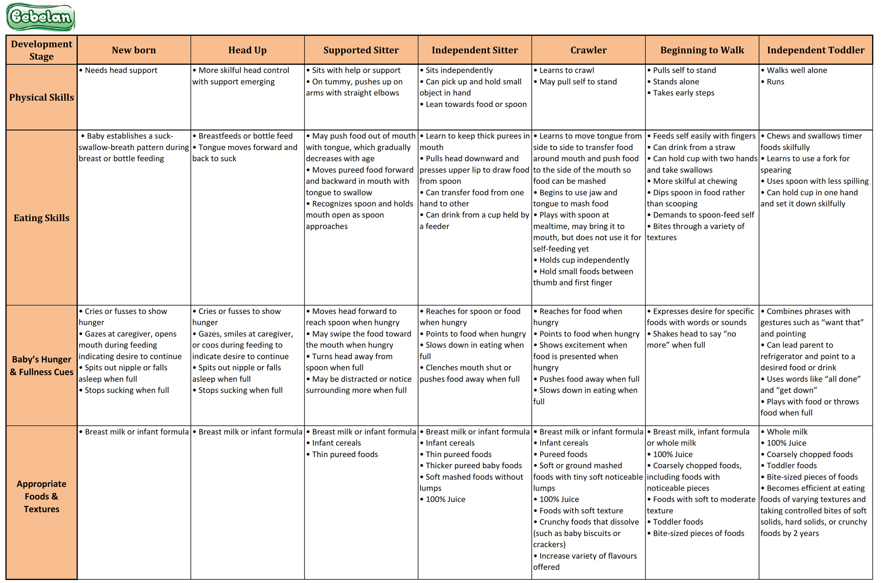 0-24 month Development & Nutrition
